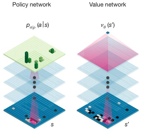 AlphaGo所使用的神经网络结构示意图。图片来源:参考文献[1]