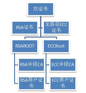 ECC证书